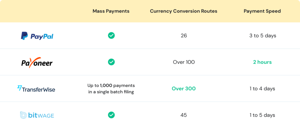 comparison of the payment channels' features