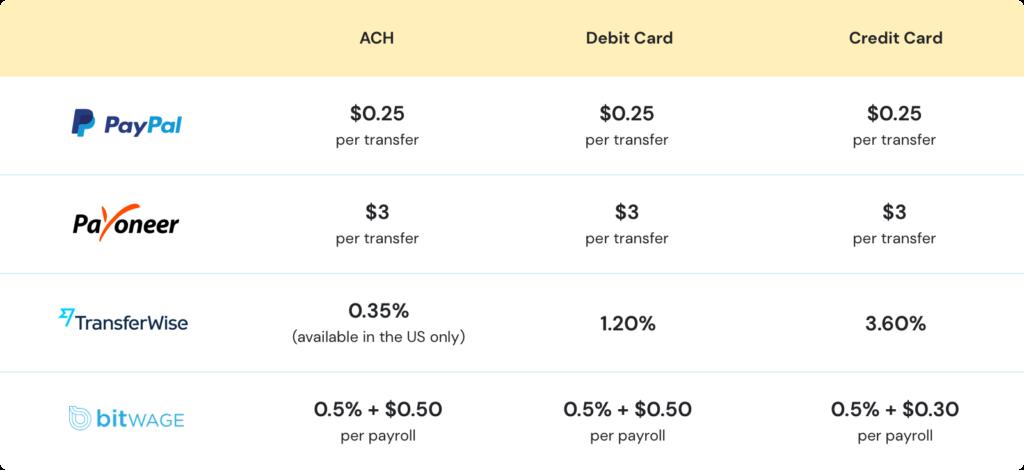 paypal and payoneer fees