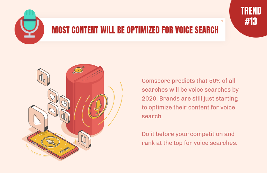 Future belongs to voice search, no doubt