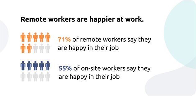 Are remote employees happier than their colleagues from office?