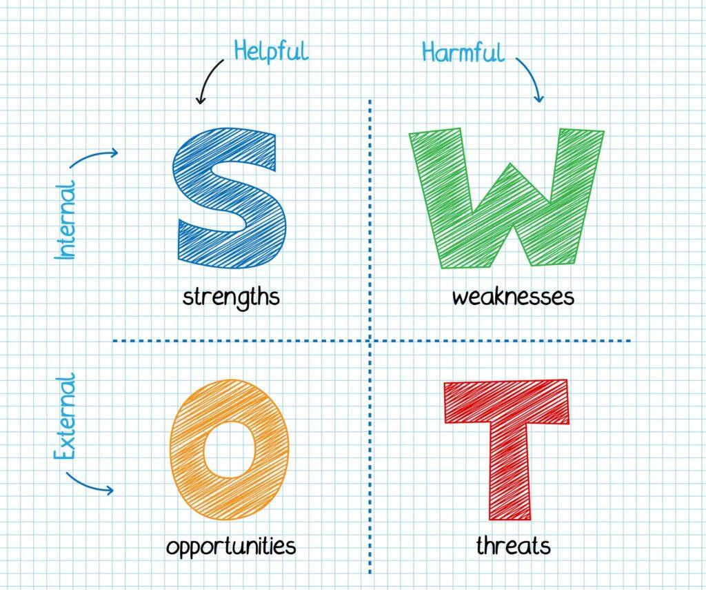 SWOT analysis chart: Strengths, Weaknesses, Opportunities, Threats