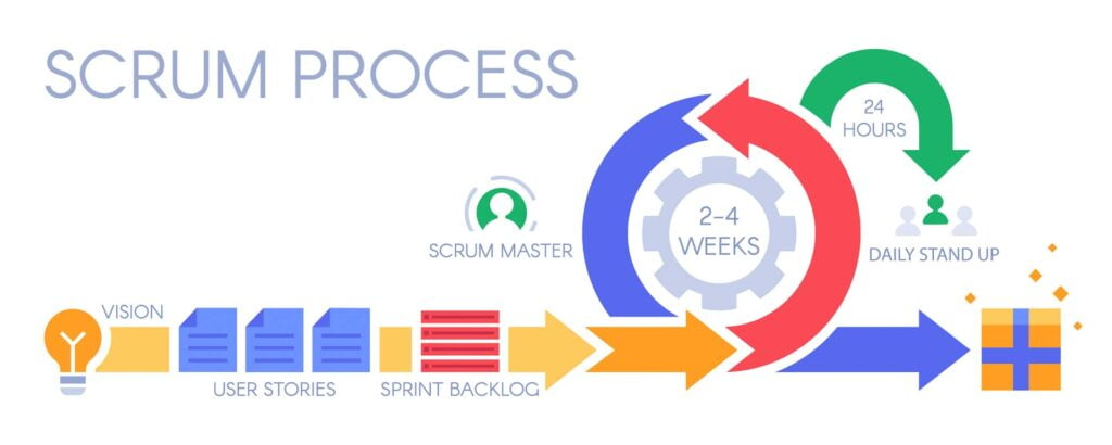 Scrum is a type of agile methodology