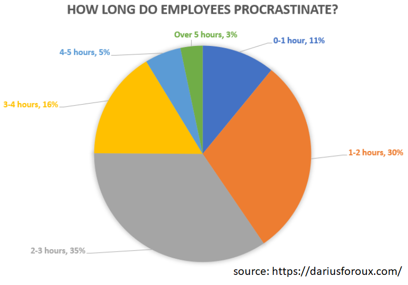 how long do employees procrastinate