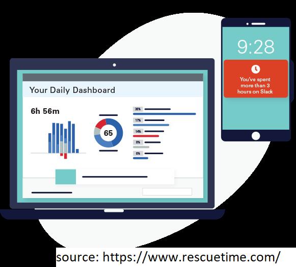 RescueTime Productivity Tracker