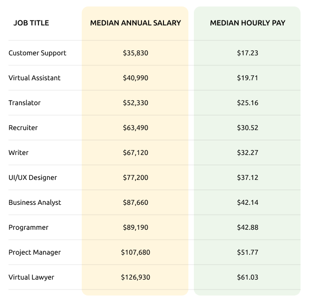 the median salary for remote workers