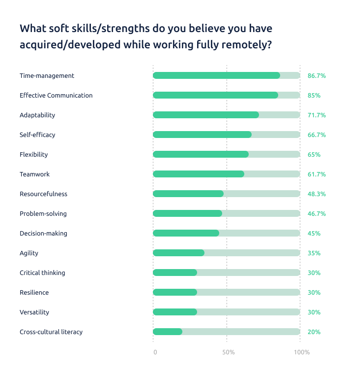 soft skills of remote workers statistics