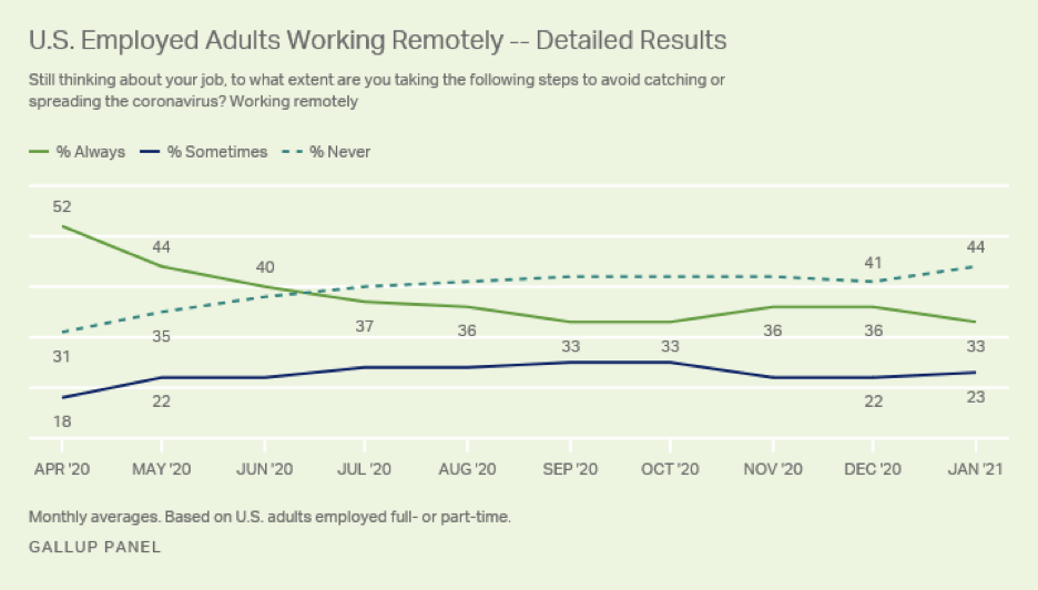 U.S. Employed adults working remotely