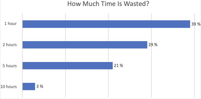 how much time is wasted