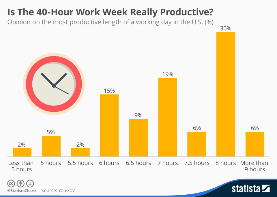 Is a 4 Day Work Week Really Worth It?