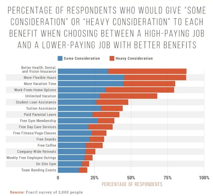 choosing between high-paying job and a low-paying job