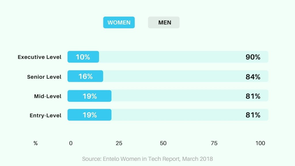 statistics of men and women in executive level positions